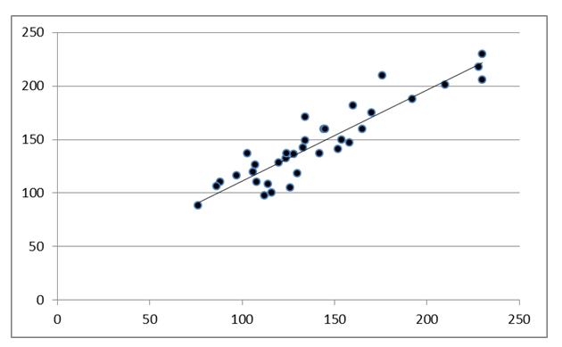 Fig 2. Gráfico de dispersión. Se muestra la comparación entre los valores de presión arterial sistólica medidos por ambos métodos. La correlación entr