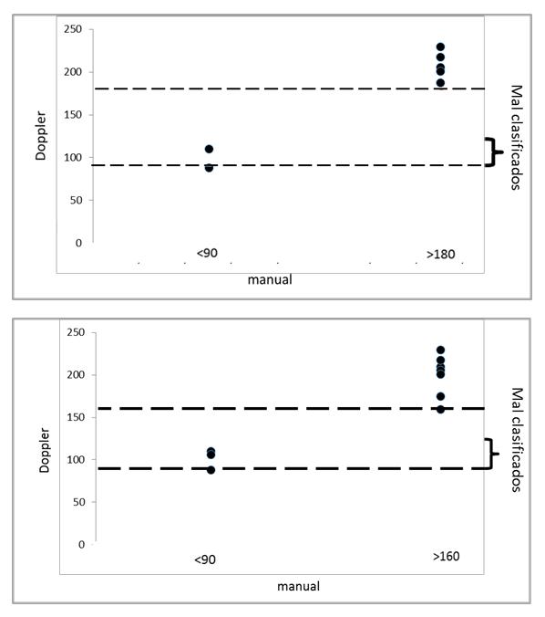 Fig 4. Gráfico donde se muestra el número de pacientes mal clasificado para hipotensión (Presión arterial sistólica < 90 mmHg) e hipertensión sistémic